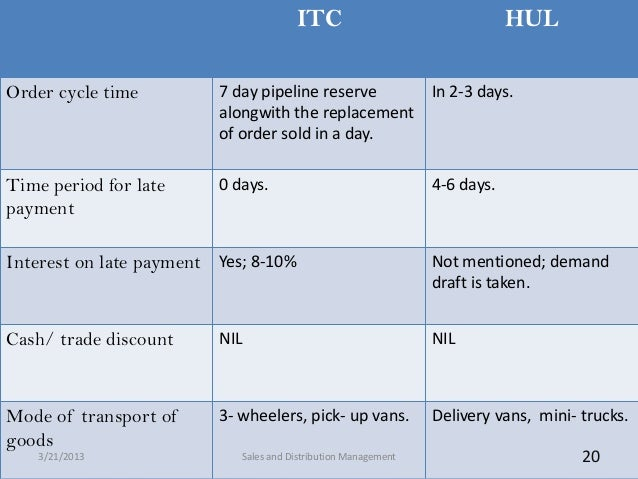 ITC                                  HULOrder cycle time         7 day pipeline reserve                 In 2-3 days.      ...