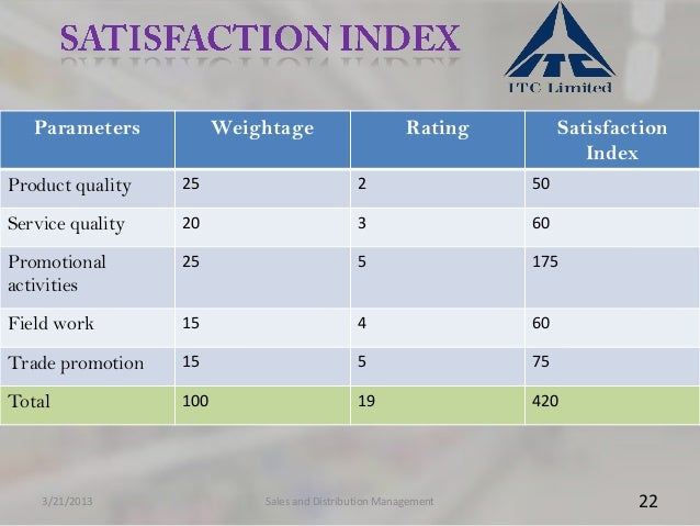 Parameters           Weightage                      Rating        Satisfaction                                            ...
