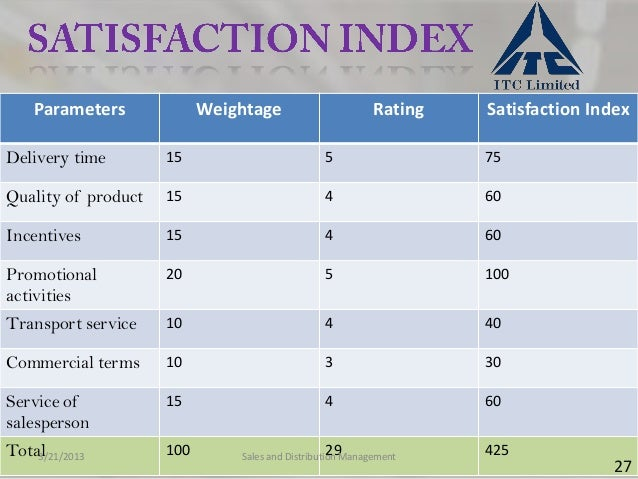 Parameters             Weightage                       Rating   Satisfaction IndexDelivery time        15                 ...