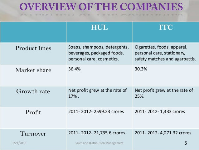 HUL                                   ITC  Product lines   Soaps, shampoos, detergents,           Cigarettes, foods, appar...