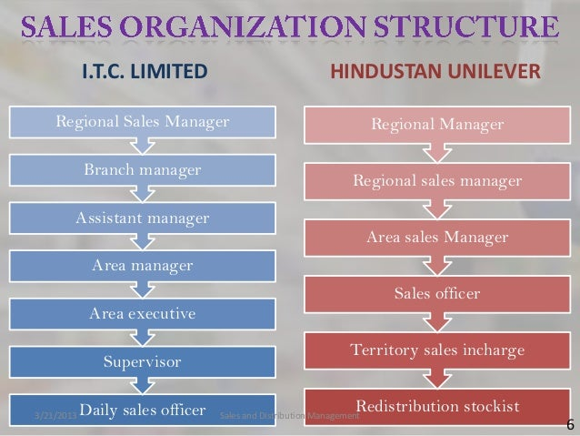 I.T.C. LIMITED                                 HINDUSTAN UNILEVER    Regional Sales Manager                               ...