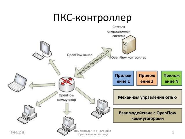 ПКС-контроллерВзаимодействие с OpenFlowкоммутаторамиМеханизм управления сетьюПриложение 1Приложение 2Приложение N5/30/2013...