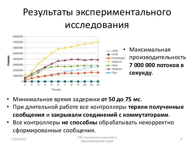 Результаты экспериментальногоисследования• Минимальное время задержки от 50 до 75 мс.• При длительной работе все контролле...