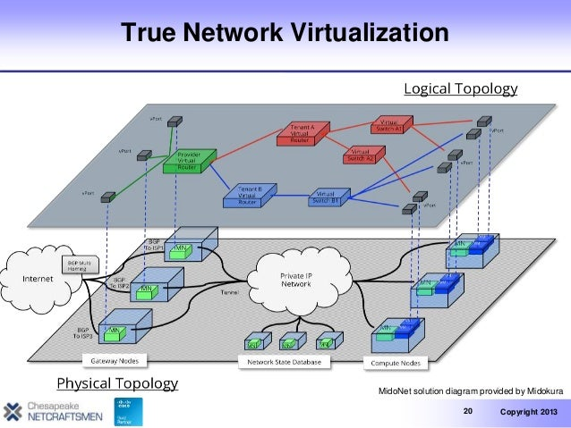 Software Defined Networking: Network Virtualization