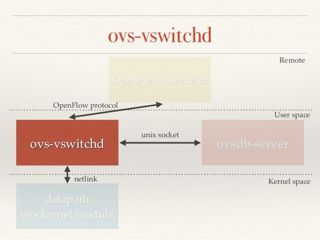ovs-vswitchd  OpenFlow Controller  Remote  User space  OpenFlow protocol  ovs-vswitchd ovsdb-server  datapath!  ovs kernel...