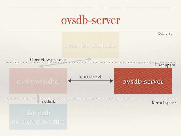 ovsdb-server  OpenFlow Controller  Remote  User space  OpenFlow protocol  ovs-vswitchd ovsdb-server  datapath!  ovs kernel...