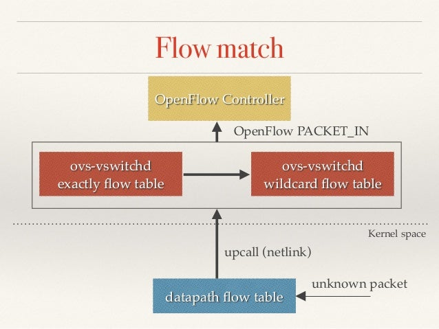 Flow install  OpenFlow Controller  datapath flow table  ovs-vswitchd  wildcard flow table  ovs-vswitchd  exactly flow tabl...