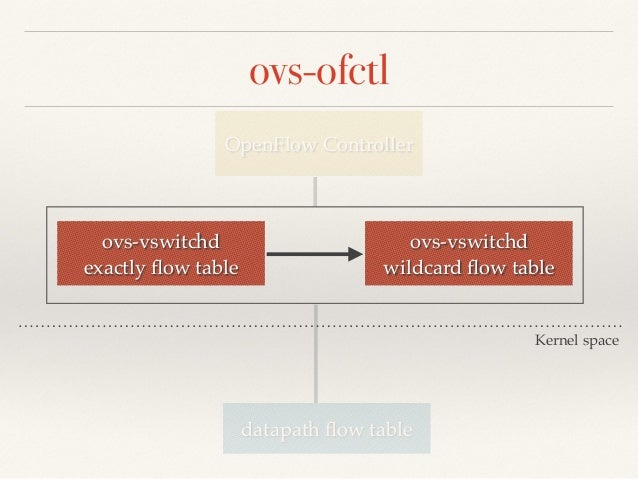 ovs-ofctl show <bridge name>  ❖ Features Reply!  ❖ dpid!  ❖ ofport <-> interface