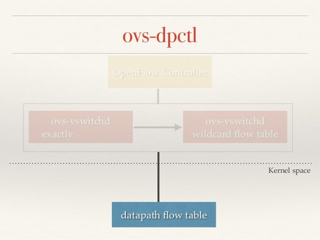 ovs-dpctl dump-flows  ❖ packets!  ❖ used!  ❖ actions