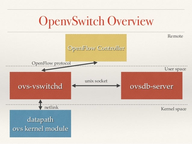 OpenvSwitch Overview  OpenFlow Controller  Remote  User space  OpenFlow protocol  ovs-vswitchd ovsdb-server  datapath!  ov...