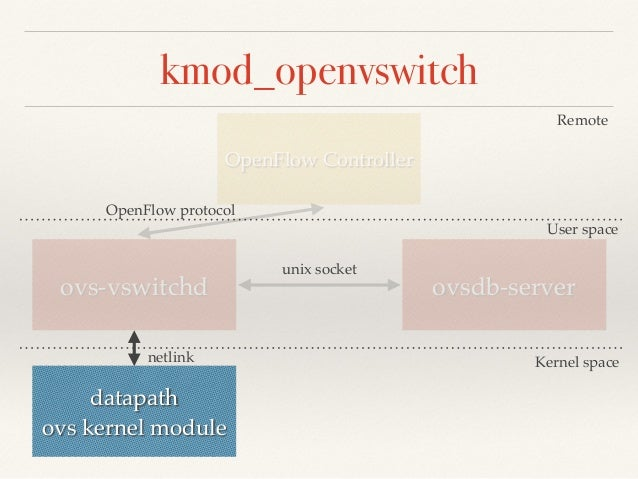 kmod_openvswitch  OpenFlow Controller  Remote  User space  OpenFlow protocol  ovs-vswitchd ovsdb-server  datapath!  ovs ke...