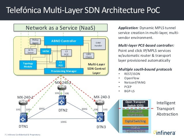 Sdn for multi layer core networking key applications and for Layer 7 architecture