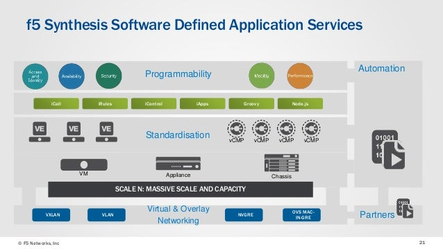 How to use sdn to innovate expand and deliver for your for Horizon 7 architecture