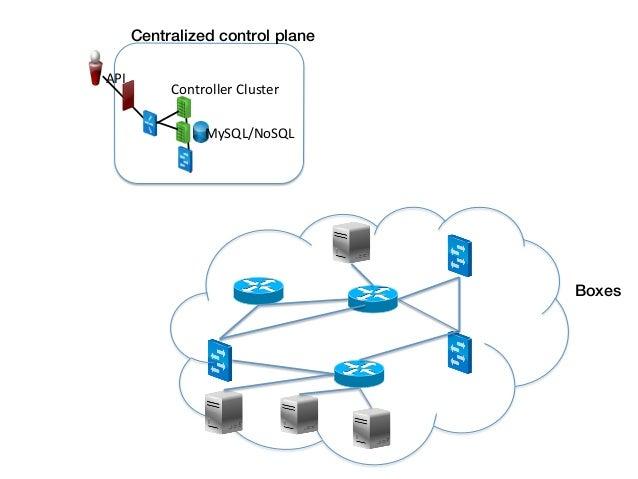 Centralized control plane! API                    Controller Cluster                           MySQL/NoSQL      ...