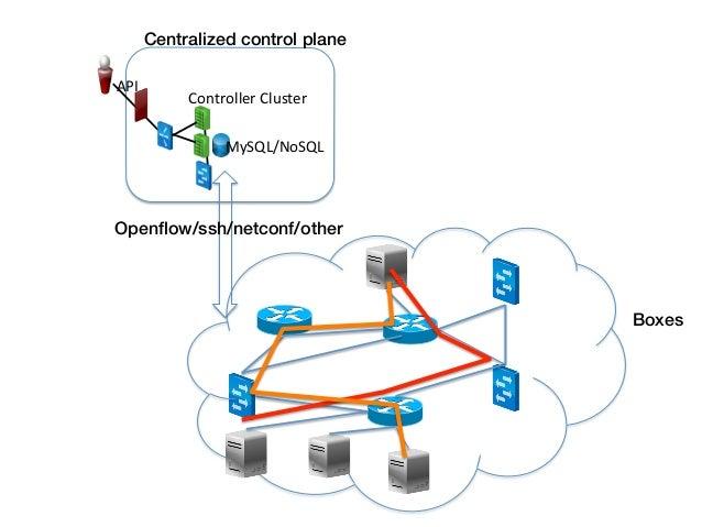 Centralized control plane! API                    Controller Cluster                           MySQL/NoSQL Openfl...