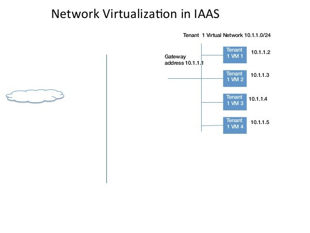 Network VirtualizaEon in IAAS                                               Tenant 1 Virtual Network 10.1.1.0/24  ...