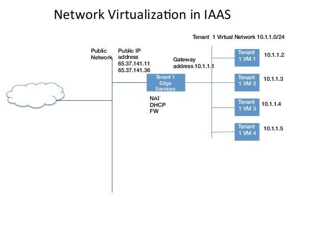 Network VirtualizaEon in IAAS                                                               Tenant 1 Virtual Netwo...
