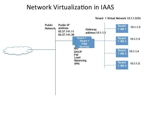 Network VirtualizaEon in IAAS                                                                  Tenant 1 Virtual Ne...