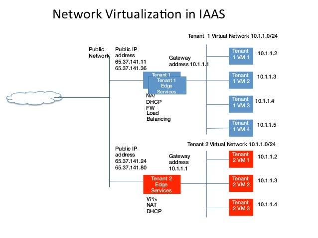 Network VirtualizaEon in IAAS                                                                      Tenant 1 Virtua...