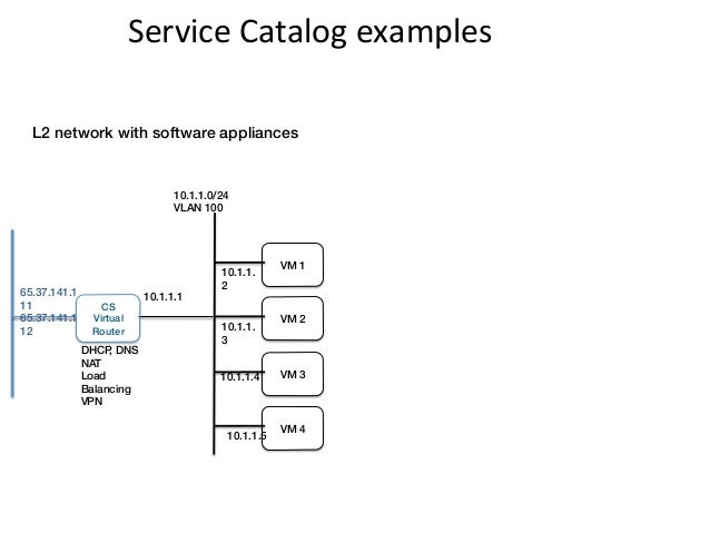 Service Catalog examples   L2 network with software appliances!                                 10.1.1.0/24!        ...