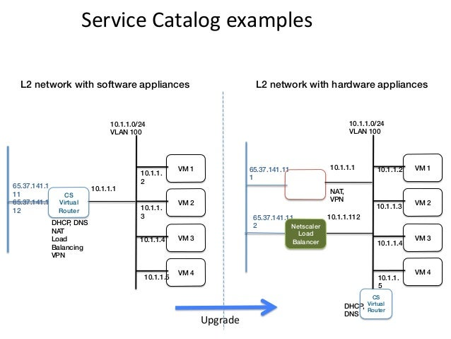 Service Catalog examples   L2 network with software appliances!                                         L2 network w...