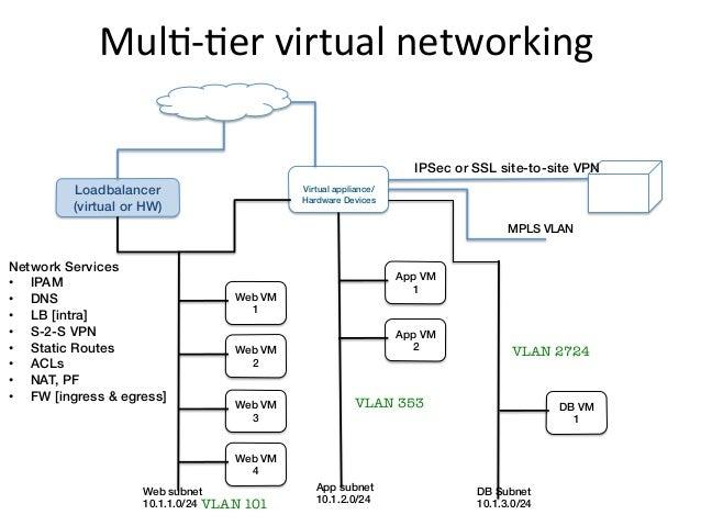 MulE-‐Eer virtual networking                              Internet!                                                ...