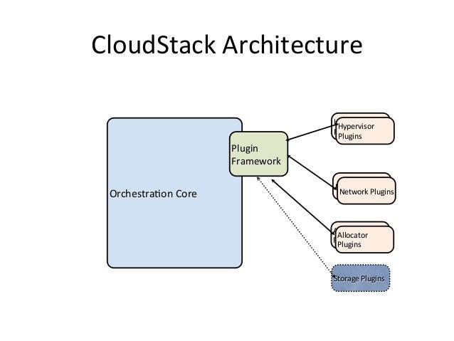 CloudStack Architecture                                             Hypervisor                                      ...