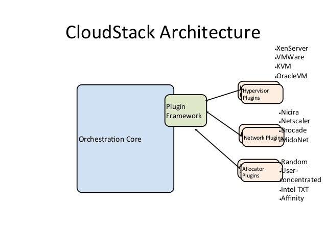 CloudStack Architecture                                                               •  XenServer                 ...