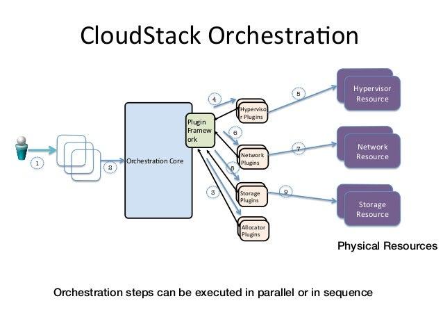 CloudStack OrchestraEon                                                                                               ...
