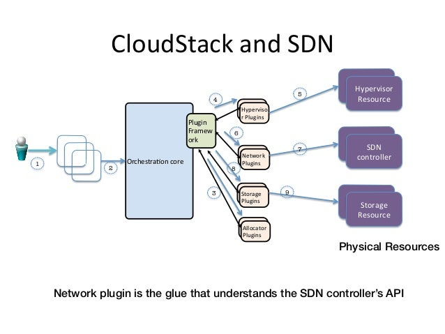 CloudStack and SDN                                                                                                  ...