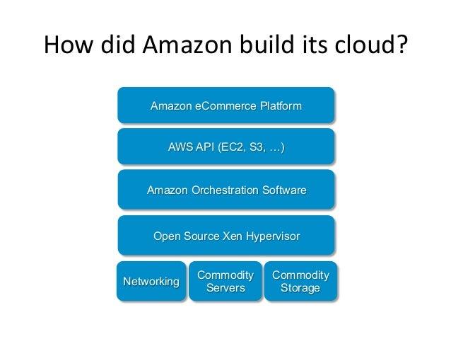 How did Amazon build its cloud?               Amazon eCommerce Platform                 AWS API (EC2, S3, …)  ...