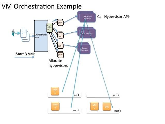 VM OrchestraEon Example                                                                                             ...