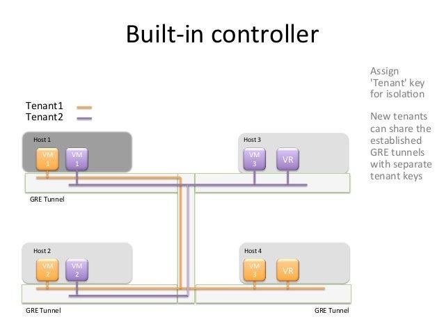 Built-‐in controller                                                                                            Assig...