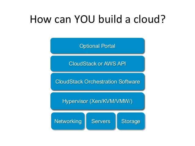 How can YOU build a cloud?           Amazon eCommerce Platform               Optional Portal             AWS A...