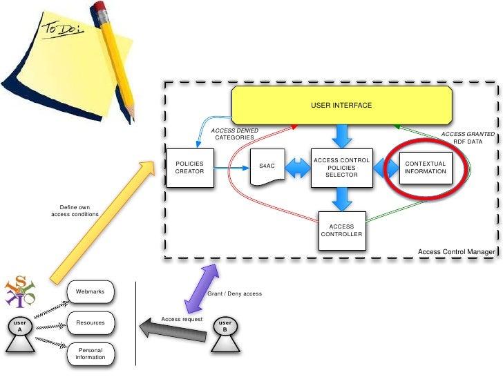 Social Semantic Web Access Control