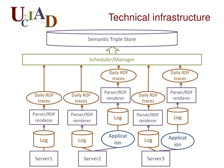 OntologiesFormal conceptual models of  a domain: online user  activityKey Concepts:  – Actor: the things accessing    reso...
