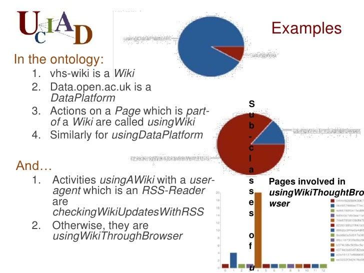 Examples                                           Sub-classes of                                           usingDataPlatf...