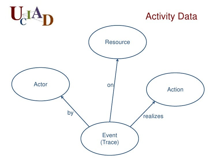 Activity Data              ResourceActor          on                                    Action        by                  ...