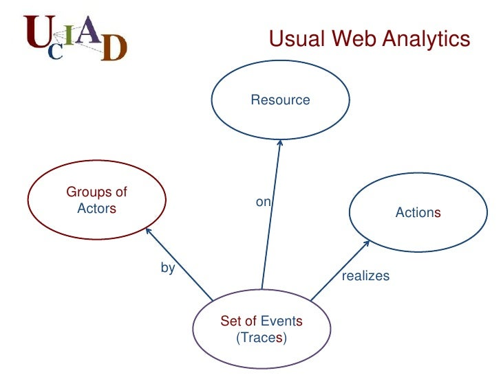 Usual Web Analytics                     ResourceGroups of                      on Actors                                  ...