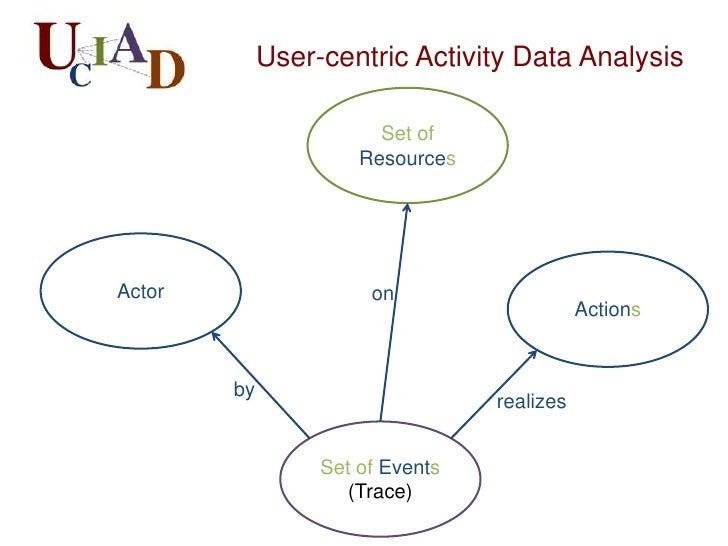 Challenges in user centric                                       activity data• Activity data that sit in  logs are   – He...