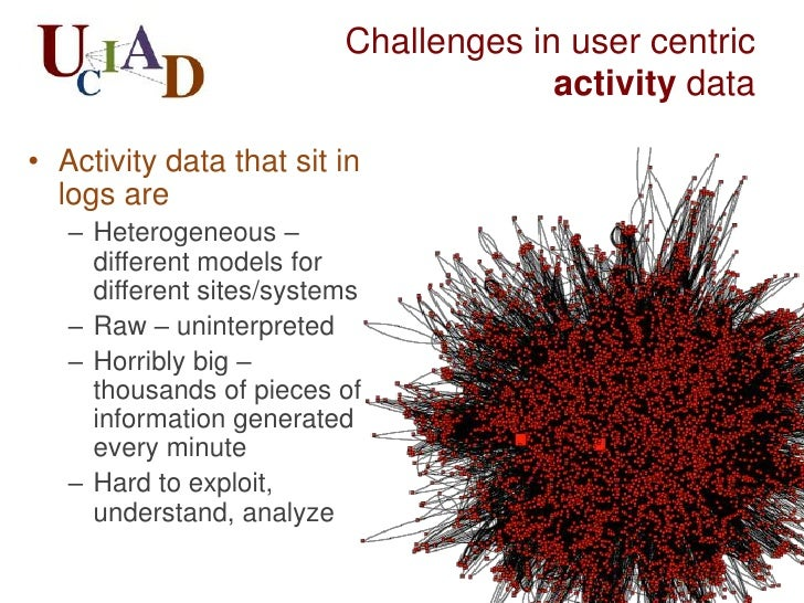 User Centric Activity Data    Activity analysis        Consolidation    for and by                 Integration            ...