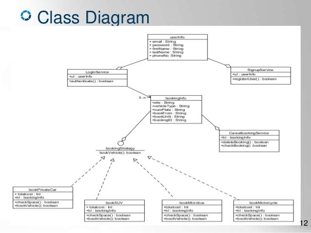 Home automation system class diagram trusted wiring diagram an online car parking system features diagrams only rh slideshare net home inspection diagrams self ccuart Images