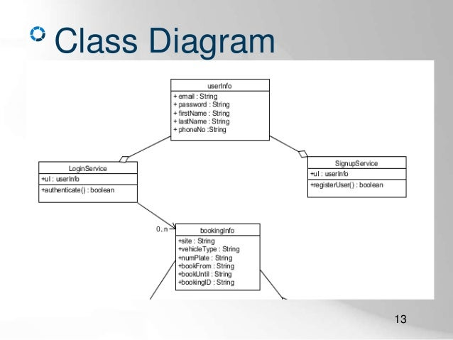 an online car parking system (features \u0026 diagrams only) CDL Walk around Inspection Diagram class diagram 13