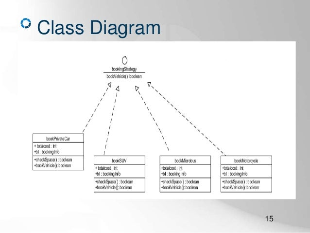an online car parking system (features \u0026 diagrams only) CDL Walk around Inspection Diagram class diagram 15