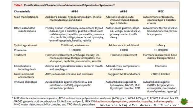 Sindrome Poliglandular Autoinmune Epub Download