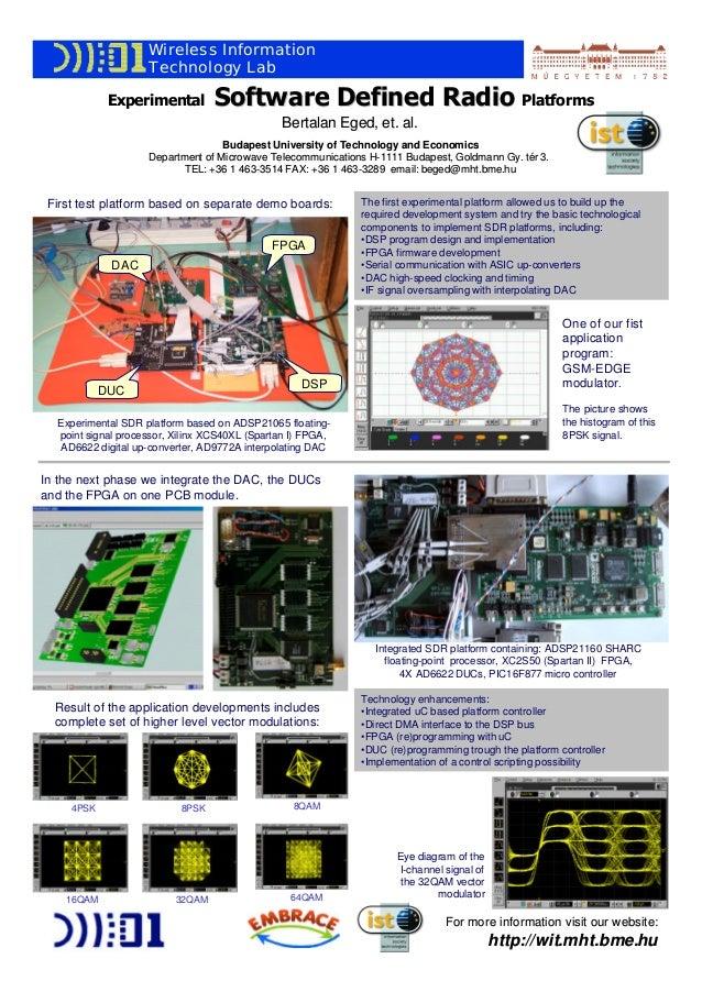 Wireless Information Technology Lab Experimental  Software Defined Radio Platforms Bertalan Eged, et. al. Eged,  Budapest ...