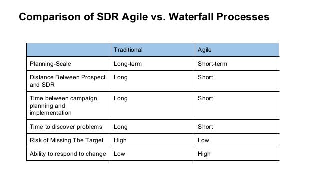 Sdr operational excellence with agile prospecting for Agile compared to waterfall