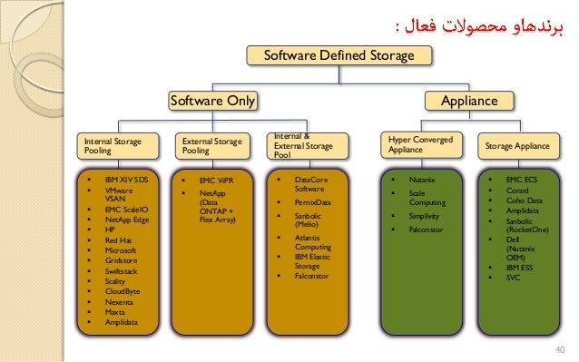 Software Defined Storage Sds