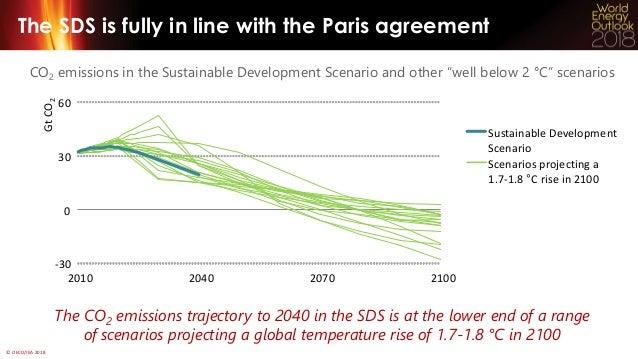 Webinar on Sustainable Development Scenario Slide 3