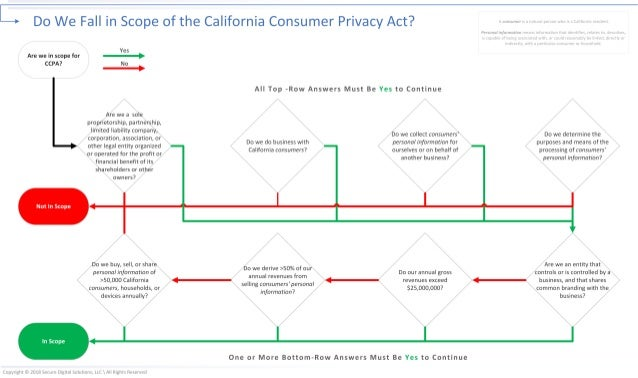 Do We Fall in Scope of the California Consumer Privacy Act?